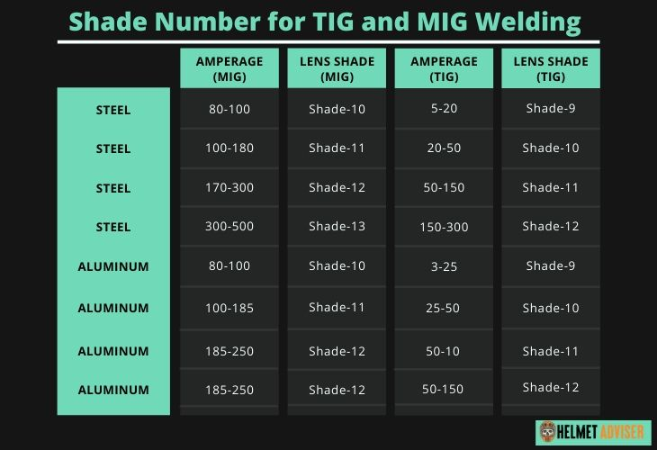 what shade lens for mig and tig welding