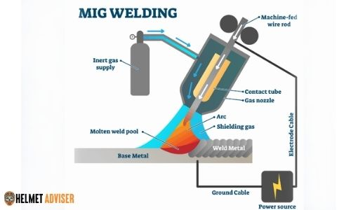 Mig welding process and its components